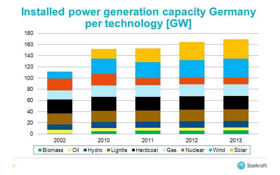 Installed power generation capacity Germany per technology [GW]